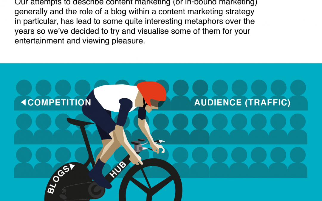 If Content Marketing Infographic for Blogstar